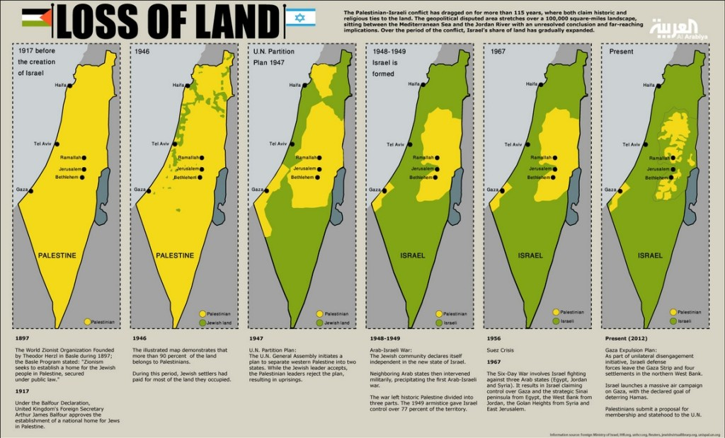 palestine-loss-of-land